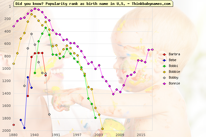 Top 2000 baby names ranking of Barbra, Bebe, Bobbi, Bobbie, Bobby, Bonnie in U.S.
