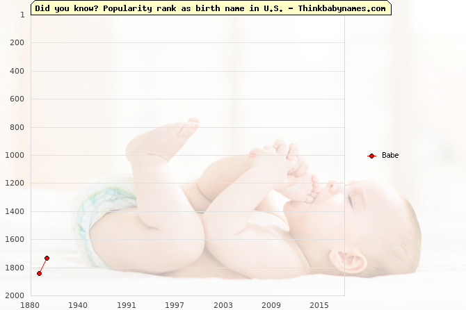 Top 2000 baby names ranking of Babe name in U.S.