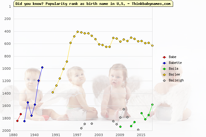 Top 2000 baby names ranking of Ba- names: Babe, Babette, Baila, Bailee, Baileigh