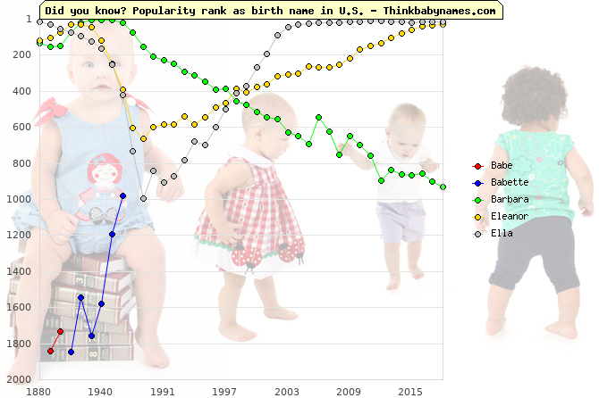 Top 2000 baby names ranking of Foreign names: Babe, Babette, Barbara, Eleanor, Ella