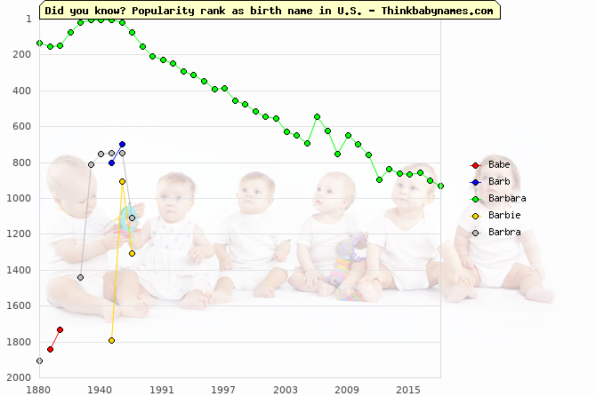 Top 2000 baby names ranking of Babe, Barb, Barbara, Barbie, Barbra in U.S.
