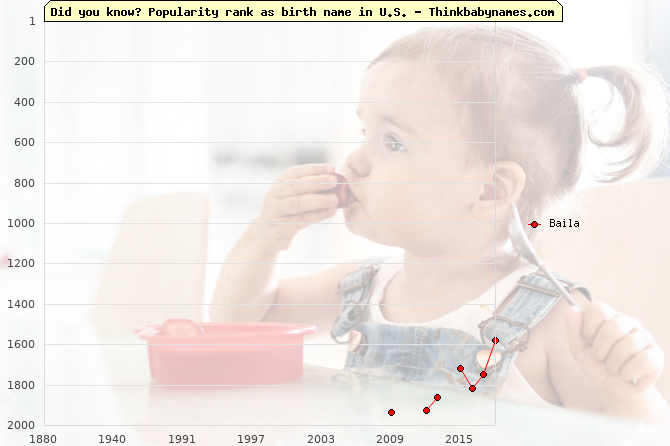 Top 2000 baby names ranking of Baila name in U.S.