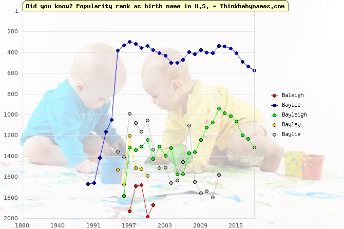 Top 2000 baby names ranking of Baleigh, Baylee, Bayleigh, Bayley, Baylie in U.S.