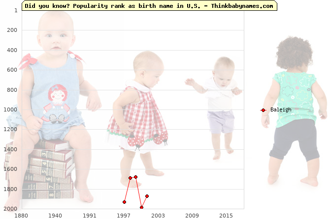 Top 2000 baby names ranking of Baleigh name in U.S.