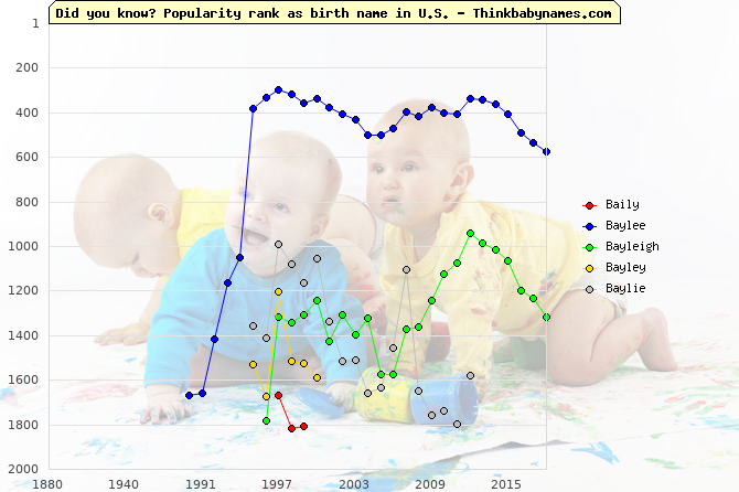 Top 2000 baby names ranking of Baily, Baylee, Bayleigh, Bayley, Baylie in U.S.