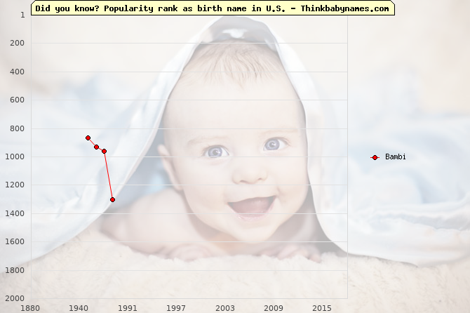 Top 2000 baby names ranking of Bambi name in U.S.