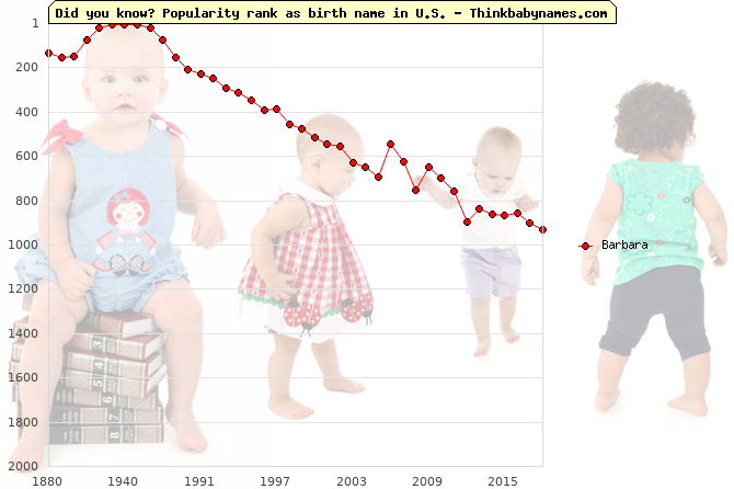 Top 2000 baby names ranking of Barbara in U.S.