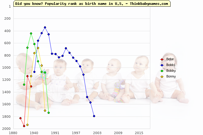 Top 2000 baby names ranking of Bebe, Bobbi, Bobby, Bonny in U.S.