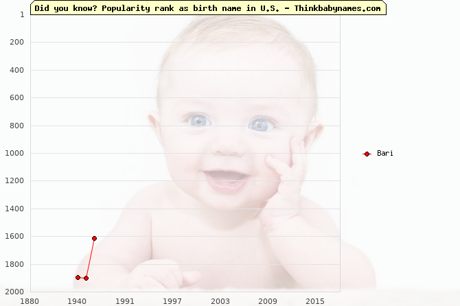 Top 2000 baby names ranking of Bari name in U.S.