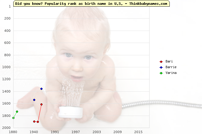 Top 2000 baby names ranking of Bari, Barrie, Varina in U.S.