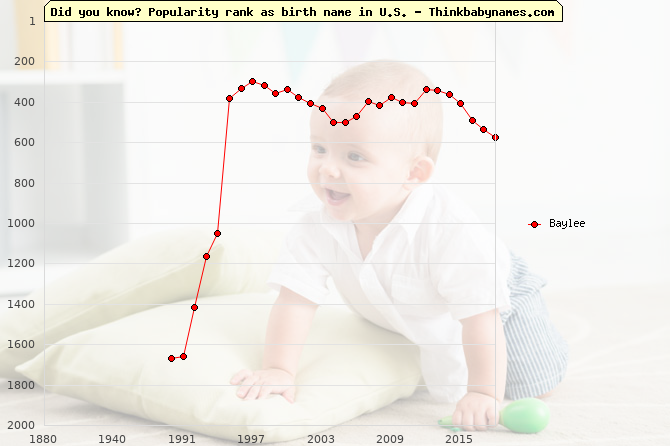 Top 1000 baby names ranking of Baylee name in U.S.