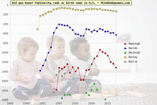 Top 2000 baby names ranking of Bayleigh, Bailee, Baileigh, Bailey, Bailie in U.S.