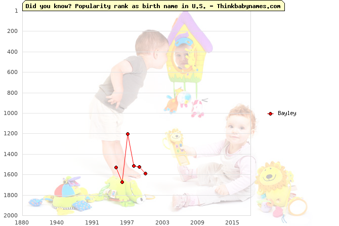 Top 2000 baby names ranking of Bayley name in U.S.