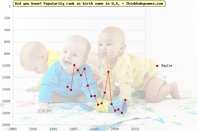 Top 2000 baby names ranking of Baylie name in U.S.