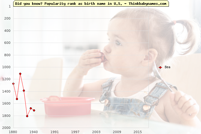 Top 2000 baby names ranking of Bea name in U.S.
