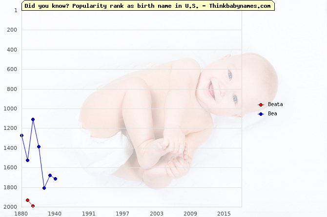 Top 2000 baby names ranking of Beata, Bea in U.S.