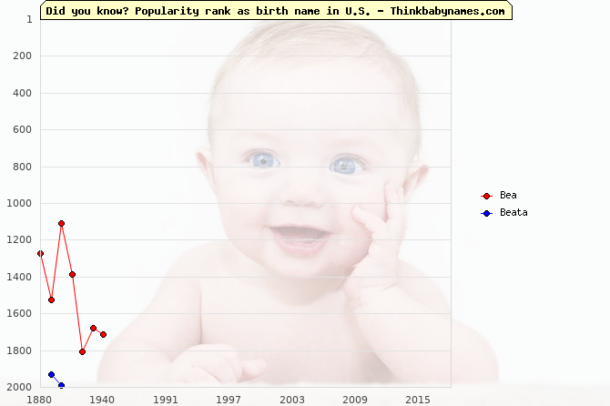 Top 2000 baby names ranking of Bea, Beata in U.S.