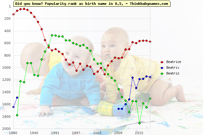 Top 2000 baby names ranking of Beatrice, Beatrix, Beatriz in U.S.