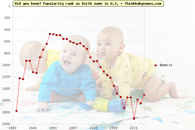 Top 1000 baby names ranking of -iz names: Beatriz