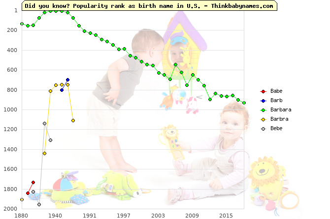 Top 2000 baby names ranking of Babe, Barb, Barbara, Barbra, Bebe in U.S.