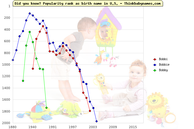 Top 2000 baby names ranking of Bobbi, Bobbie, Bobby in U.S.