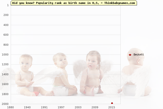 Top 2000 baby names ranking of Beckett name in U.S.
