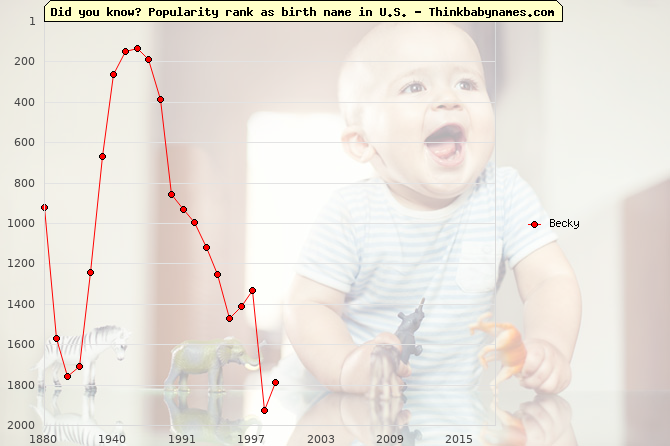 Top 2000 baby names ranking of Becky name in U.S.