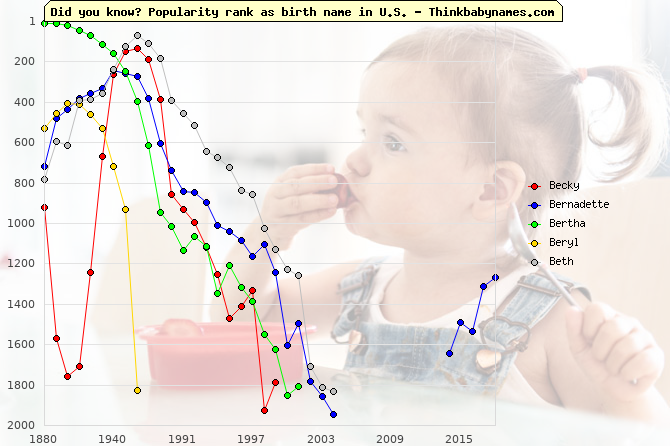 Top 2000 baby names ranking of 19th names: Becky, Bernadette, Bertha, Beryl, Beth