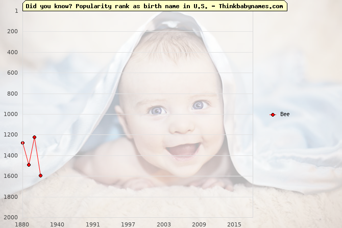 Top 2000 baby names ranking of Bee name in U.S.
