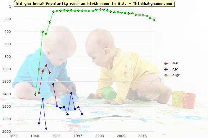 Top 2000 baby names ranking of Fawn, Page, Paige in U.S.