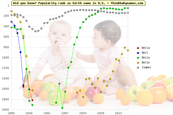 Top 2000 baby names ranking of Belia, Bell, Bella, Belle, Isabel in U.S.