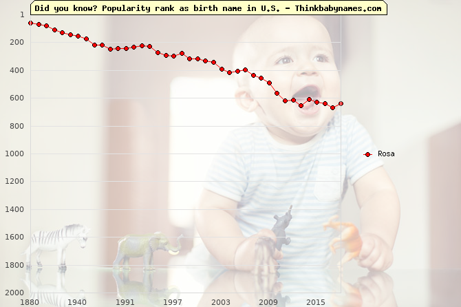 Top 2000 baby names ranking of Rosa in U.S.