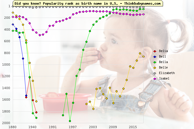 Top 2000 baby names ranking of Belia, Bell, Bella, Belle, Elizabeth, Isabel in U.S.