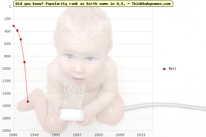 Top 2000 baby names ranking of Bell name in U.S.