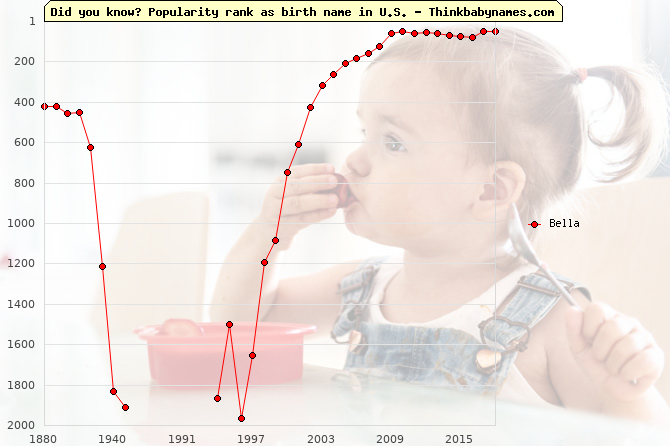 Top 2000 baby names ranking of Bella name in U.S.