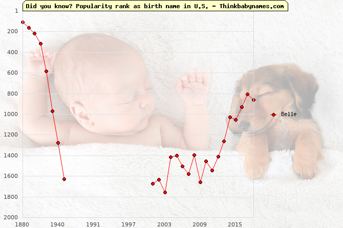 Top 2000 baby names ranking of Belle name in U.S.