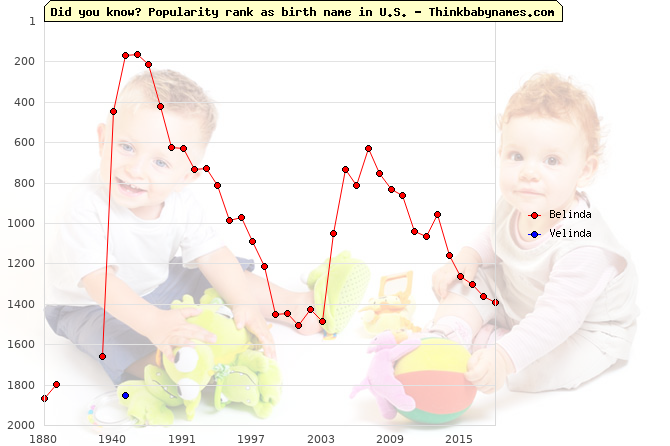 Top 2000 baby names ranking of Belinda, Velinda in U.S.