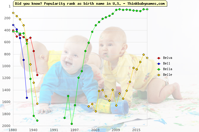 Top 2000 baby names ranking of Belva, Bell, Bella, Belle in U.S.