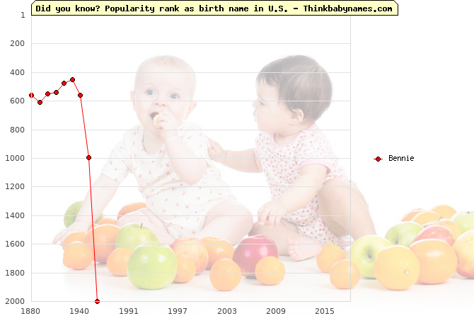 Top 2000 baby names ranking of Bennie name in U.S.