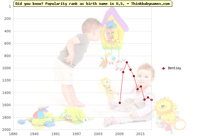 Top 2000 baby names ranking of Bentley name in U.S.
