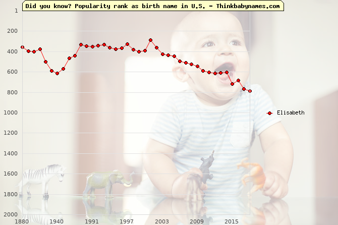 Top 2000 baby names ranking of Elisabeth in U.S.