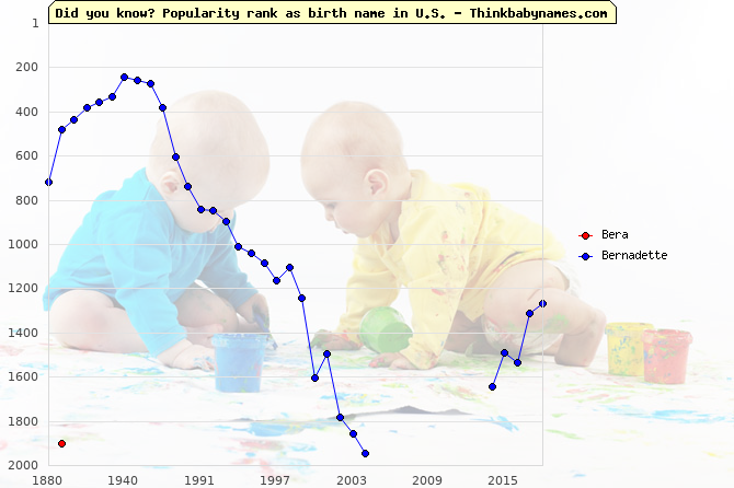 Top 2000 baby names ranking of Bera, Bernadette in U.S.
