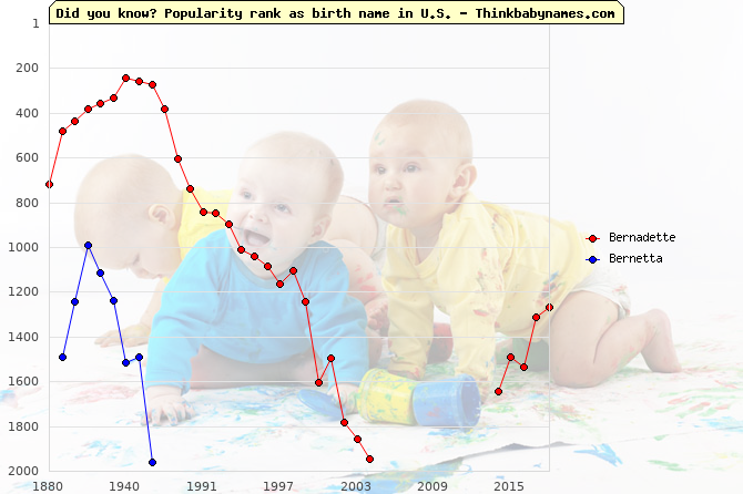 Top 2000 baby names ranking of Bernadette, Bernetta in U.S.