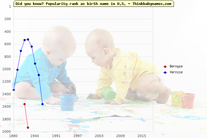 Top 2000 baby names ranking of Bernyce, Vernice in U.S.