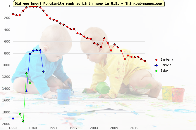 Top 2000 baby names ranking of Barbara, Barbra, Bebe in U.S.