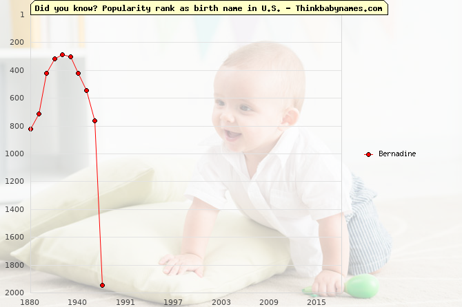 Top 2000 baby names ranking of Bernadine in U.S.