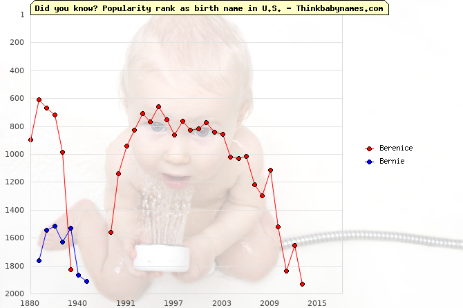 Top 2000 baby names ranking of Berenice, Bernie in U.S.