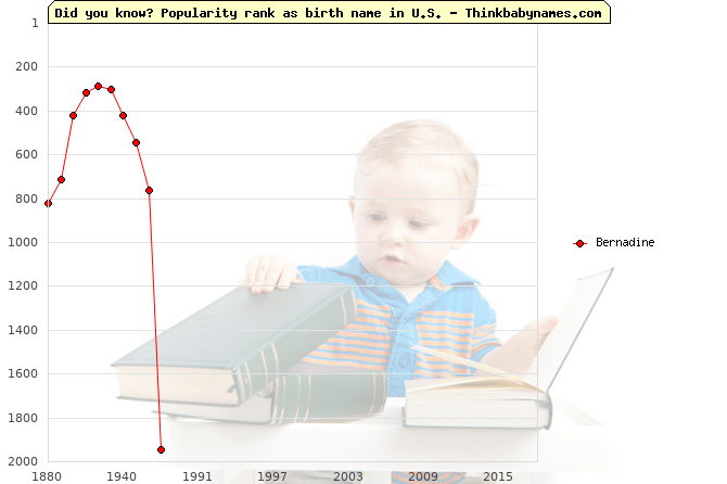 Top 2000 baby names ranking of Bernadine name in U.S.