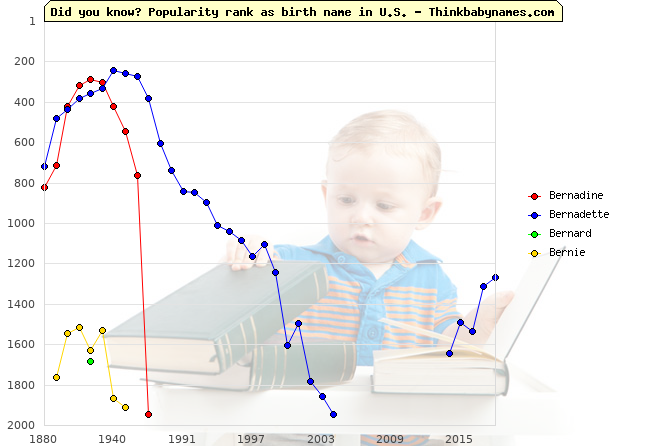 Top 2000 baby names ranking of Bernadine, Bernadette, Bernard, Bernie in U.S.