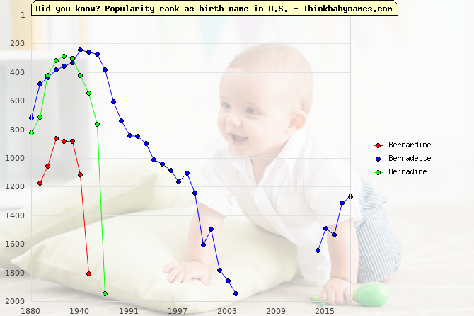 Top 2000 baby names ranking of Bernardine, Bernadette, Bernadine in U.S.